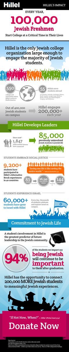 Hillel's Impact  http://www.hillel.org/support-us/our-impact