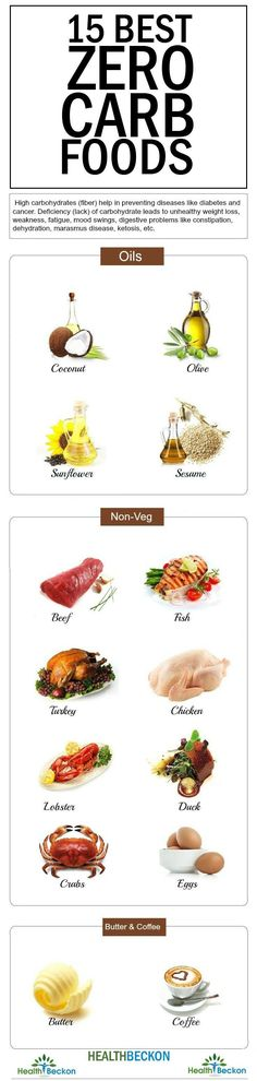 """Zero Carb Diet 15 Best Zero Carb Foods List """"As the name suggests, the zero carb diet incorporates zero carb foods. Given ... are 15 such zero carb foods that should be consumed while following this ketogenic diet."""""""