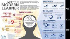 """Severine Lienard on Twitter: """"[#infographic] Meet the Modern Learner! by @Deloitte #Leadership #Innovation #Education #IoT & more! v/ @DeanHristov http://t.co/3QSh6ajY6J"""""""