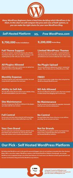 WordPress.org vs WordPress.com #blog #WordPress #Infographic
