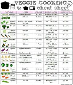 Veggie cook times