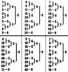 TESLA 3 6 9 WITH RELIGION numbers added to the single digits, in alternating sequences