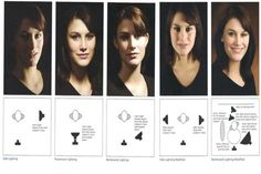 Studio lighting - guide Scanned from 50 Lighting setups for Portrait Photographers I found this lighting guide in a book I got from . Portrait Lighting Setup, Portrait Photography Lighting, Photography Lighting Techniques, Studio Lighting Setups, Photography Basics, Photo Lighting, Photography Camera, Light Photography, Cinematic Lighting