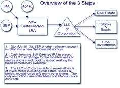 SD IRA setup for real estate Sd, Investing, Real Estate, Real Estates