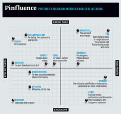 4 | Infographic: The Astounding Power Of Pinterest | Co.Design: business   innovation   design