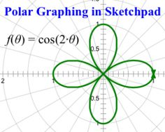 Simple Polar Graph in sketchpad. #polargraphs #graphing