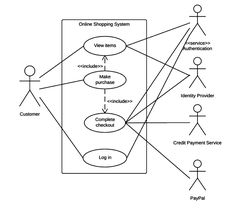 What is Use Case Diagram? Use case analysis is a commonly