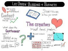 blogging + bussines #smmw2013