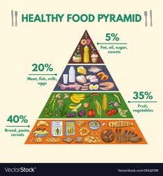 Healthy food pyramid infographic pictures with Vector Image # Nutrition images Sport Nutrition, Nutrition Month, Proper Nutrition, Health And Nutrition, Beans Nutrition, Nutrition Websites, Nutrition Pyramid, Potato Nutrition, Quest Nutrition