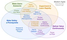 Modern agile simplifies and streamlines traditional agile processes while making them sturdier.