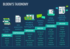 S taxonomy m learning, learning objectives, learning theory, eff Instructional Technology, Instructional Strategies, Instructional Design, Educational Technology, Problem Based Learning, Learning Theory, Art Education Projects, Effective Learning, Blooms Taxonomy