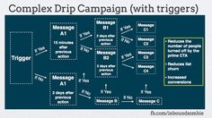 Sample Email Drip Campaign Flowchart Email Marketing Strategy, Inbound Marketing, Content Marketing, Email Campaign, Virtual Assistant, Social Media, Messages, Flowchart, Productivity