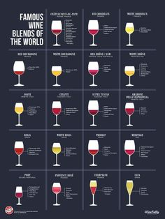 Famous wine blends of the world - this poster explains it very simply and clearly... Another reason to drink!