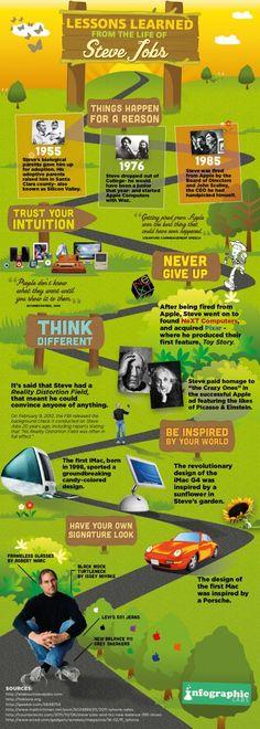 Lessons Learned from the Life of Steve Jobs  Lessons from Steve. 스티브 잡스에게 배우는 교훈이라는 제목의 인포그래픽. 잡스의 생애에 일어났던 일들,그리고 이를 통해 잡스가 얻은 교훈,그리고 그의 도전을 통해 보여준 영감과 교훈들을 보여주는 인포그래픽.