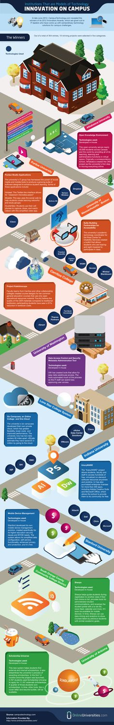 Top 10 Most High Tech Colleges and Universities Infographic