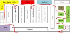 supermarket-layout.jpg (1059×509)