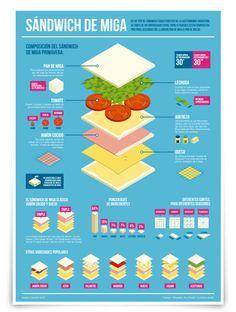Sándwich de Miga: Infografía - 2011 on Behance