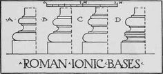 There are comparatively few remains of Roman buildings where the Ionic Order was originally used. Among the Romans this Order certainly never met with the favor accorded to it by the Greeks. Exterior Trim, Building Exterior, Ionic Order, Hall Interior Design, Classic House, Joinery, Carpentry, Roman, Greek
