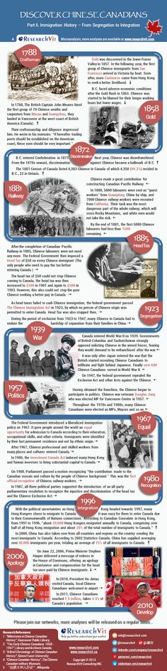 How is the immigration history of Chinese Canadians? British America, America And Canada, Social Studies Resources, Teaching Social Studies, History Class, Teaching History, Canadian History, American History, Canadian Identity