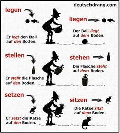 Duits - Deutsch - grammatica - Grammatik - 3e naamval/4e naamval - keuzevoorzetsels - Wechselpräpositionen - verplaatsing/ stilstand - Dativ - Akkusativ