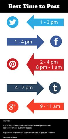 Infographic - Optimum Times to Post on Social Media