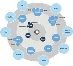 Introducing the Marketing RaDaR | Forrester Blogs