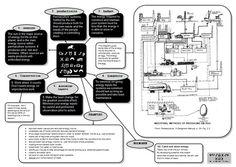 Brett Pritchard, a recognized pioneering permaculturalist and recipient of the Permaculture Services Award (1992) has released a set of mindmaps to accompany his free to download Permacultur…
