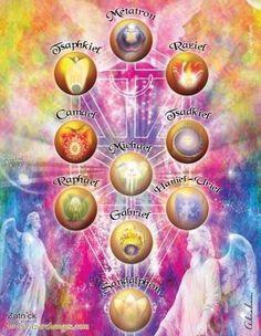 Der Klang Des Herzens, Seven Archangels, Spirit Yoga, Entry Way Design, Reiki Meditation, The Power Of Love, Oracle Cards, Eye Art, Mandala Art