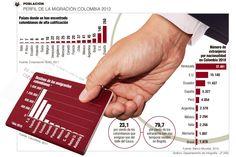 Migración colombiana tiene rostro de mujer, según la OIM En cuanto a los extranjeros que viven en el país, la mayoría se desempeña en cargos directivos.