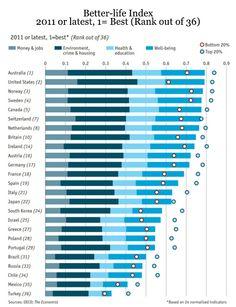 Better-Life Index