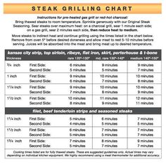 Top 10 Steak Grilling Tips (From a Real-Live Chef!) If you think grilling a steak is as simple as slapping a piece of meat you bought at the supermarket on a grill and flipping it a few times, you're missing out. Cooking Steak On Grill, Cooking The Perfect Steak, How To Grill Steak, Steak Grilling Times, Steak Tips, Steak Cooking Times Grill, Bbq Grill, Medium Rare Steak Grill, Grilling Burgers
