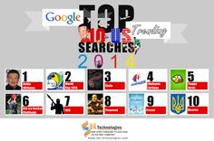 #Google has released the annual list of top 10 #USsearchtrends in 2014 to tell Google lovers about the year's fastest-rising search request. Check out the list.  http://www.sbr-technologies.com/blog/check-out-the-top-10-most-popular-us-searches-on-google-in-2014.html?utm_source=pinterest&utm_medium=News&utm_term=Top%2010%20Most%20Popular%20US%20Searches%20on%20Google%20in%202014&utm_campaign=10%20Popular%20US%20Searches