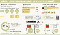 Declive de China pone en riesgo US$250.000 millones de inversión en 10 años
