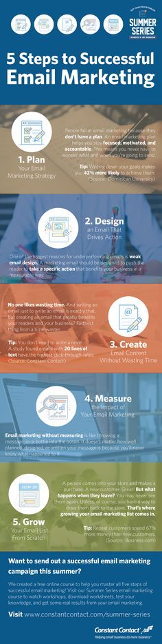 The 5 Steps of Successful Email Marketing - Email Marketing - Start your email marketing Now. - The 5 Steps of Successful Email Marketing Infographic Email Marketing Design, Email Marketing Campaign, Email Marketing Strategy, E-mail Marketing, Small Business Marketing, Email Design, Internet Marketing, Online Marketing, Digital Marketing