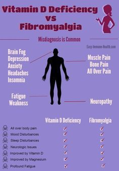 Vitamin D Deficiency and Fibromyalgia