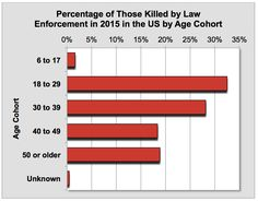 Image result for citizens killed by the police unlawfully statistics