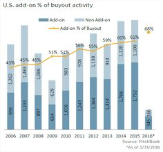 As a proportion of U.S. buyout activity, add-ons have gone from strength to strength. But the latest quarterly numbers have topped them all, with 1Q add-ons comprising a staggering 68% of all buyouts.