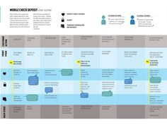 GREAT service blueprint from Loretta Neal Portfolio Strategy, Strategy Map, Design Strategy, Tool Design, Ppt Design, Experience Map, User Experience Design, Customer Experience, Business Process Mapping
