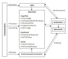 Psychosynthesis model of change