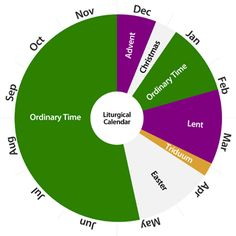 Printable liturgical calendar wheel catholic school pinterest what is the liturgical calendar the liturgical calendar begins every year during the month of november on the first sunday of advent and runs through to fandeluxe Images