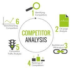 restaurant competitor analysis What is a restaurant business plan and why is it important a competitive analysis you can develop a competitive strategy for your restaurant.