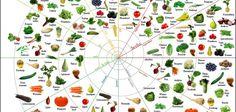 Seizoens groente en fruit kalender
