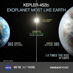 Kepler-452b, verisoara mai mare a Terrei #1