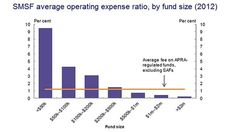 SMSF average operating expense ratio, by fund size (2012)