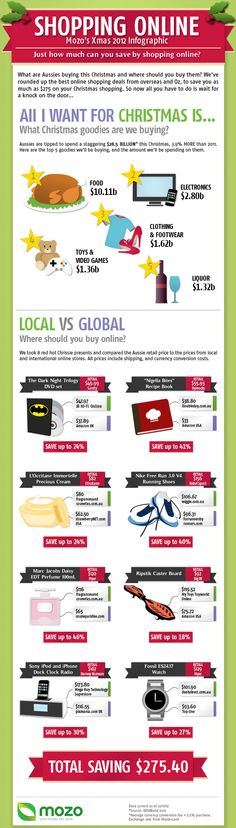 Mozo's Online Xmas Shopping Infographic – 2012