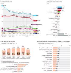 Intención de voto y valoración de líderes | Media | EL PAÍS