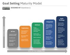 Introducing The Goal Setting Maturity Model. Only 7% of employees fully understand their company's business goals and strategies. Our 5 maturity levels will help you improve your enterprise-wide goal-setting skills.