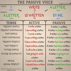 ESL, EFL, Grammar, The Passive Voice