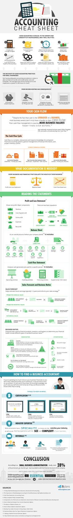 The Entrepreneur's Accounting Cheat Sheet (Infographic). Insightful ! A visual guide to accounting for entrepreneurs