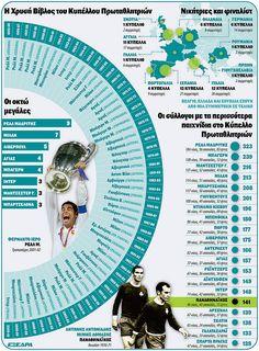 Champions League retrospective by konstantinos_ant, via Flickr Champions League, Ant, Infographics, Infographic, Ants, Info Graphics, Visual Schedules